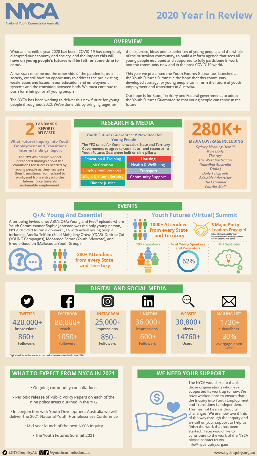 Image of an end of year infographic representing visual data from the National Youth Commission Australia